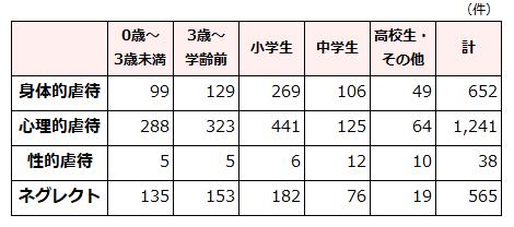 年齢別虐待件数の表