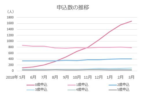 申込数の推移グラフ