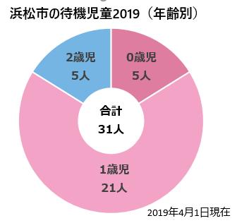 2019浜松市の待機児童年齢内訳