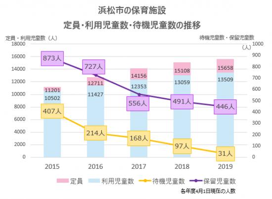 浜松市の保育施設 定員・利用児童数・待機児童数の推移グラフ